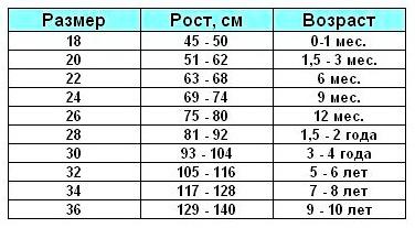 В таблиці розглянуті основні дитячі розміри нижньої білизни 7938842068cb8