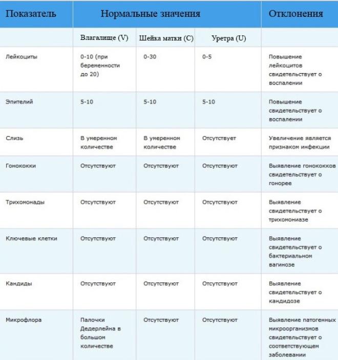 Лейкоциты в мазке у беременной 40-60 192