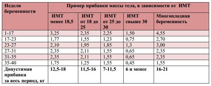 Таблица увеличения веса беременных 23