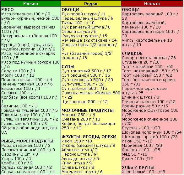Правильное питание список разрешенных продуктов
