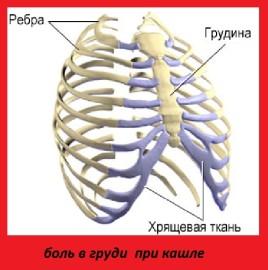 боль в грудной клетке при кашле