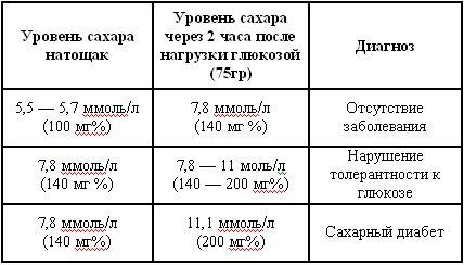 Границы сахара в крови у беременных 1116