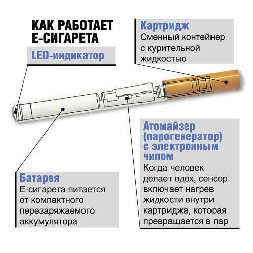Как работает электронная сигарета – общие принципы