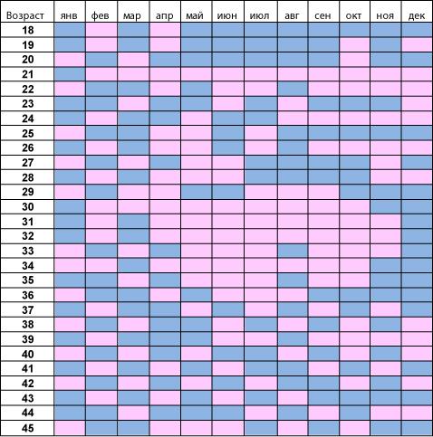 Китайская таблица определения пола