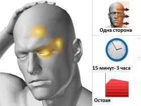 кластерные боли симптомы