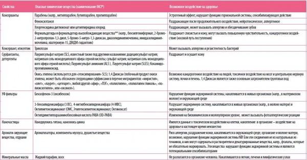 Список вредных ингредиентов в косметике